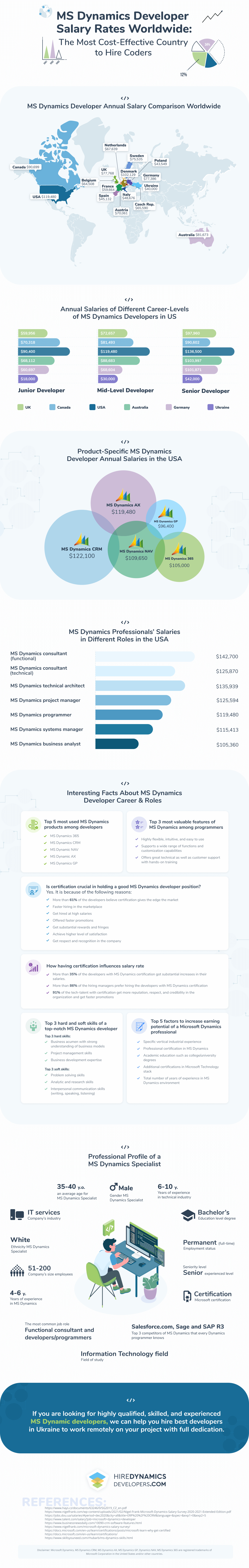 ms dynamics developer salary rates worldwide